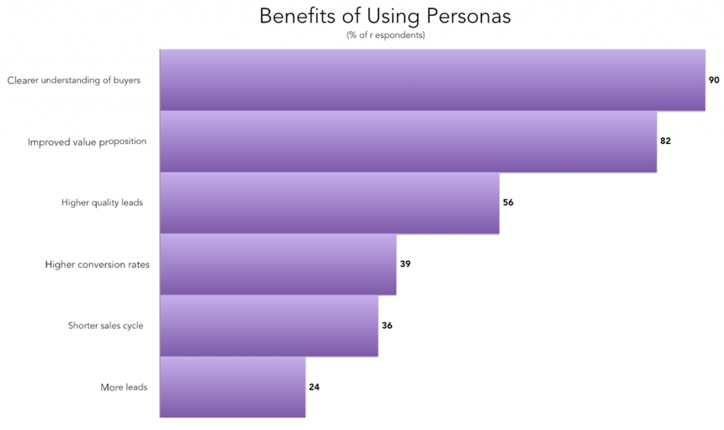 O2O Marketing: Benefits of Customer Persona