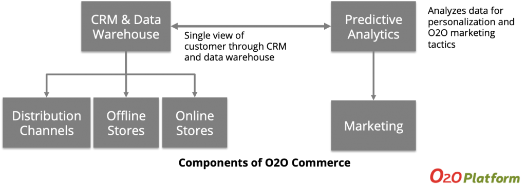 O2O Commerce Model