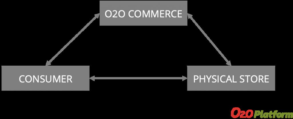 O2O Business Model