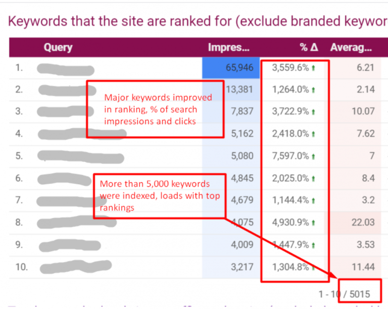 SEO Content Writing Strategy that Won 2000% Boost of Search Traffic 4