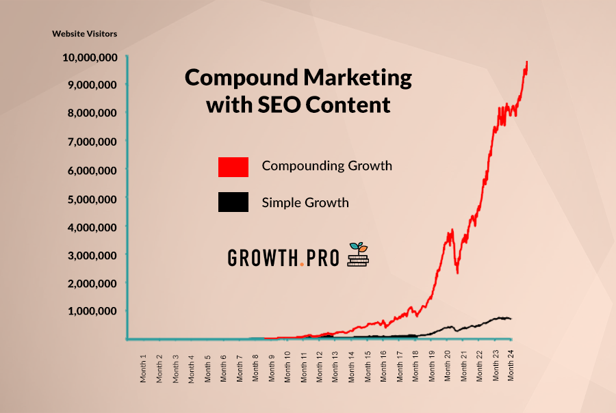 Compound Marketing: The Importance of SEO Content and its Effect on Growth