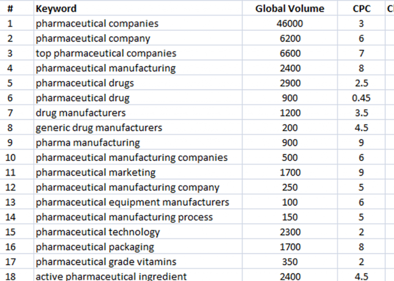 Business Leads For Pharmaceutical Companies 1