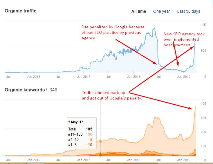 Google Penalty Recovery With Proper SEO Tactics
