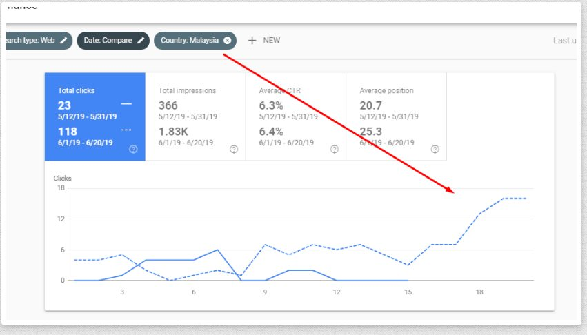Traffic With SEO Content