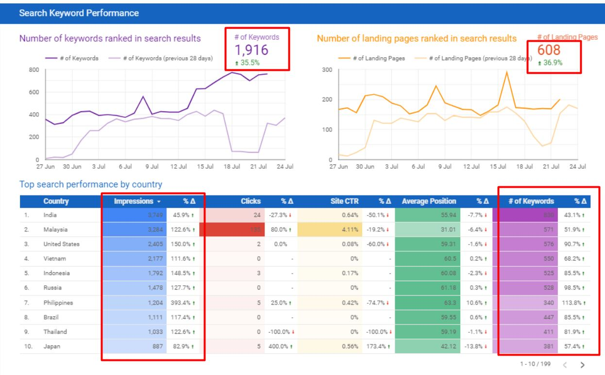 More Than 35% Increase in Keywords and Page Rankings in Just a Month After Website Revamp