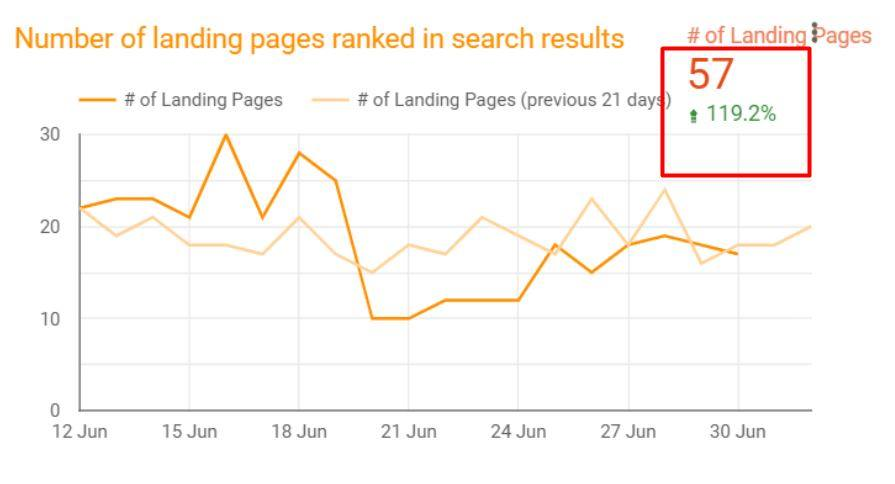 Page Ranking Results