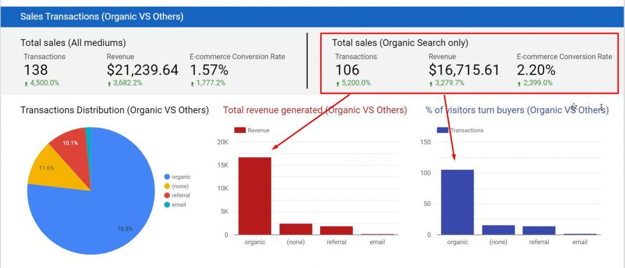Revenue from organic SEO traffic