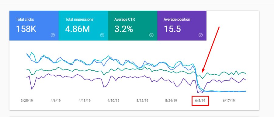 Spot and Fix Keyword Cannibalization and Duplicate Content