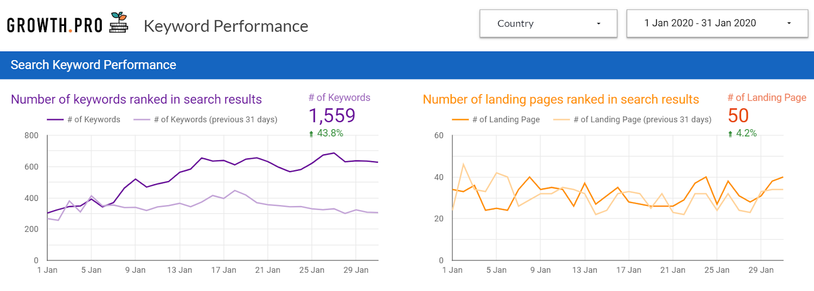 Free SEO Reporting Template For Agencies & Website Owners 5