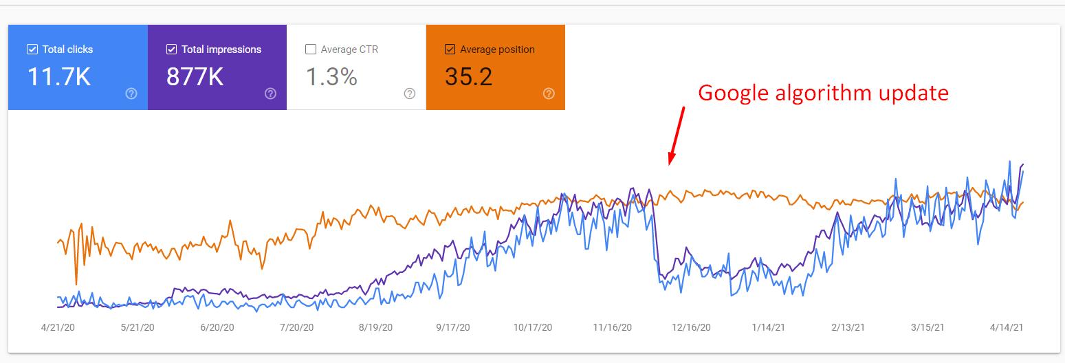 Google Core Update Case Study