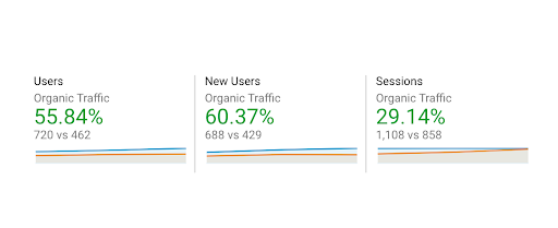 new organic users and sessions every month