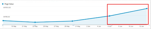 page value constantly increasing